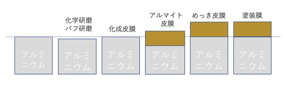 アルミニウムの価値向上表面処理の提案